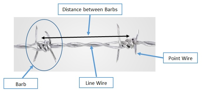 What To Look For Before Purchasing Barbed Wire? – VNC Group – Blog